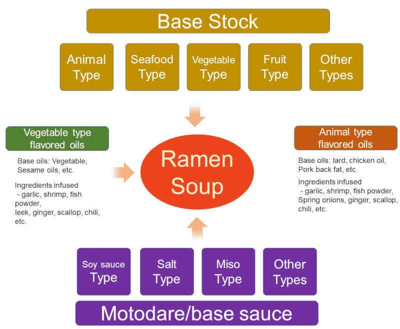 ramen soup composition