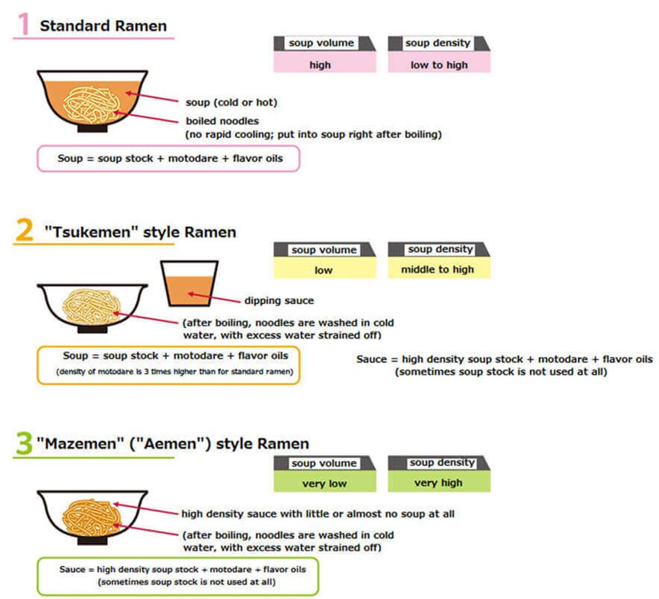 how ramen evolved